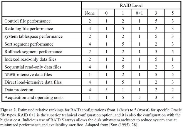 Configuring oracle raid 10 .jpg
